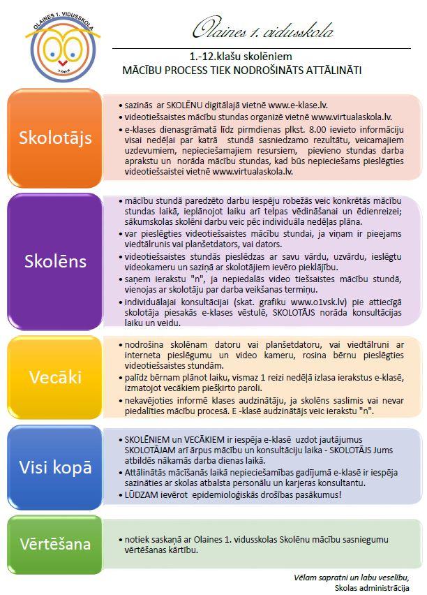Infografika par attālināto mācību darbu. Skolotāju, skolēnu, vecāku pienākumi. Skolēnu darbu vērtēšana.
